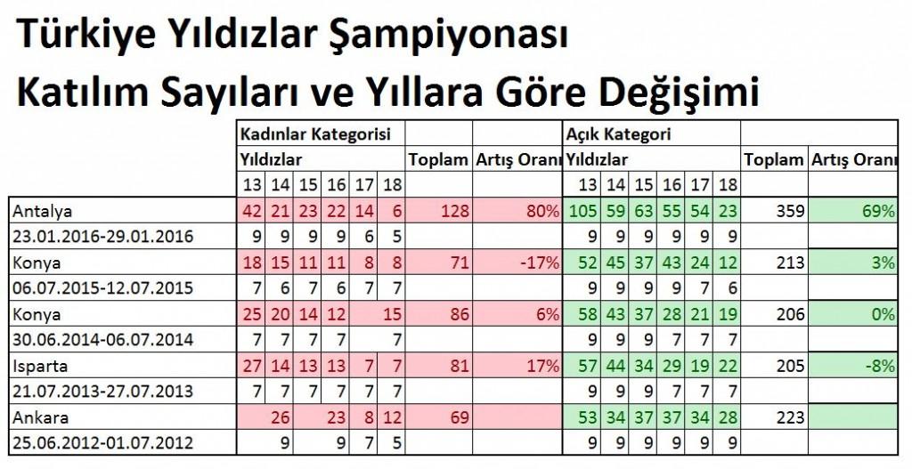 yildizlar_degisim